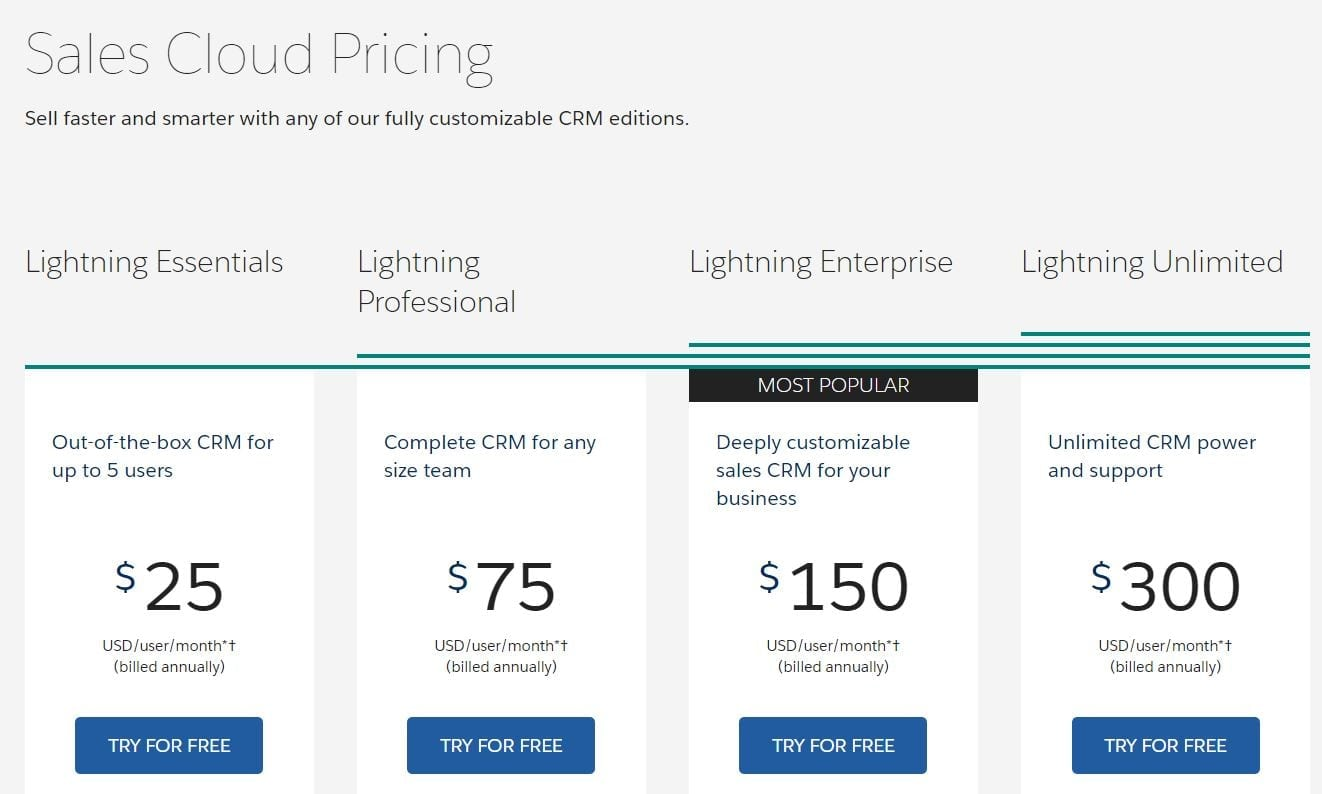 Salesforce Pricing: Uncovering The Hidden Costs in 2018