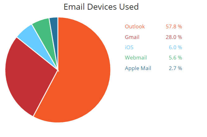 know when someone opens your email