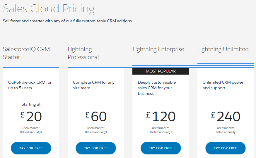 Salesforce License Costs UK