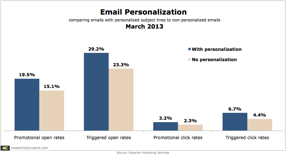 send-personalized-follow-up-email