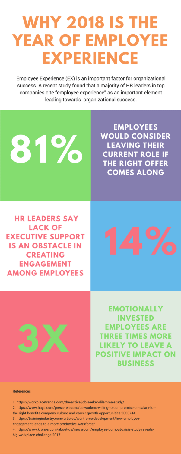 year of employee experiences