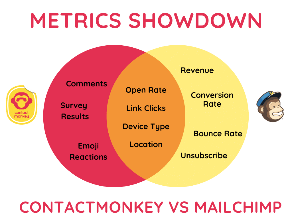 Mailchimp vs Contactmonkey features venn diagram
