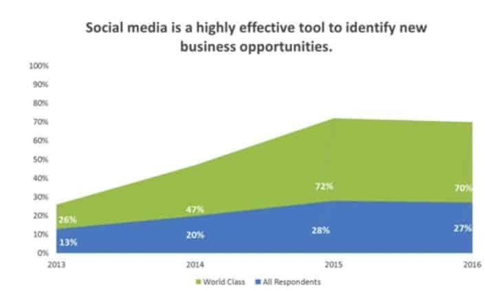 social media and sales