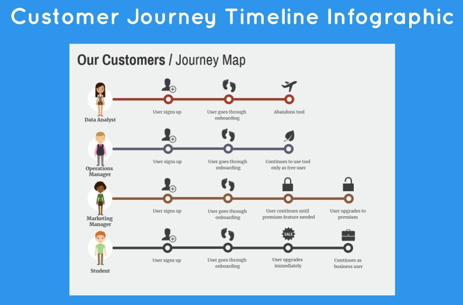 customer journey timeline infographic