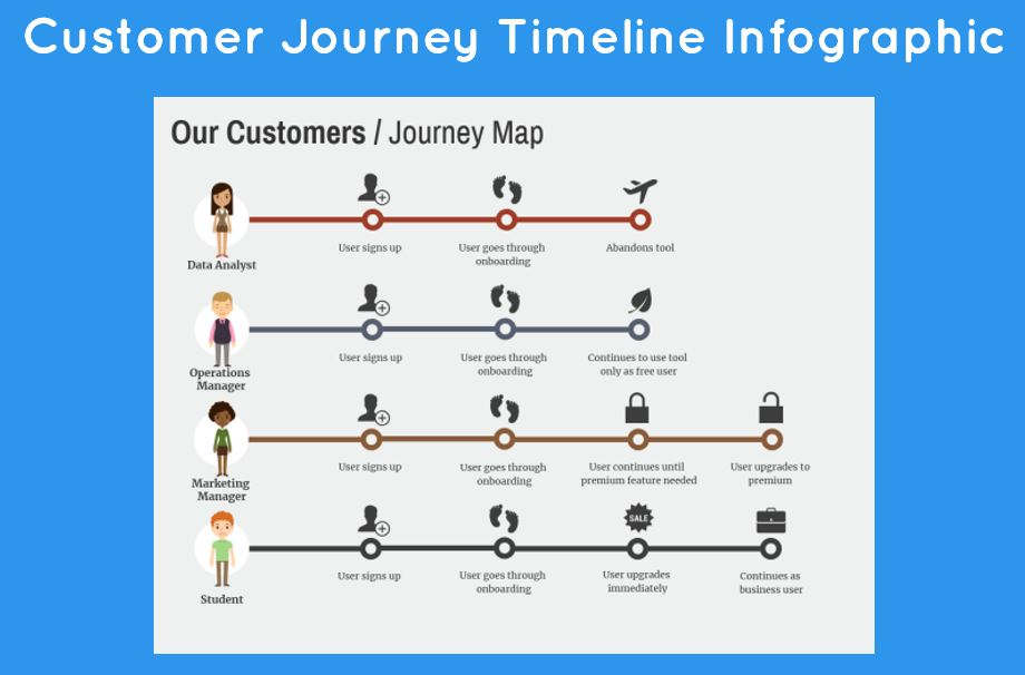 customer journey timeline infographic