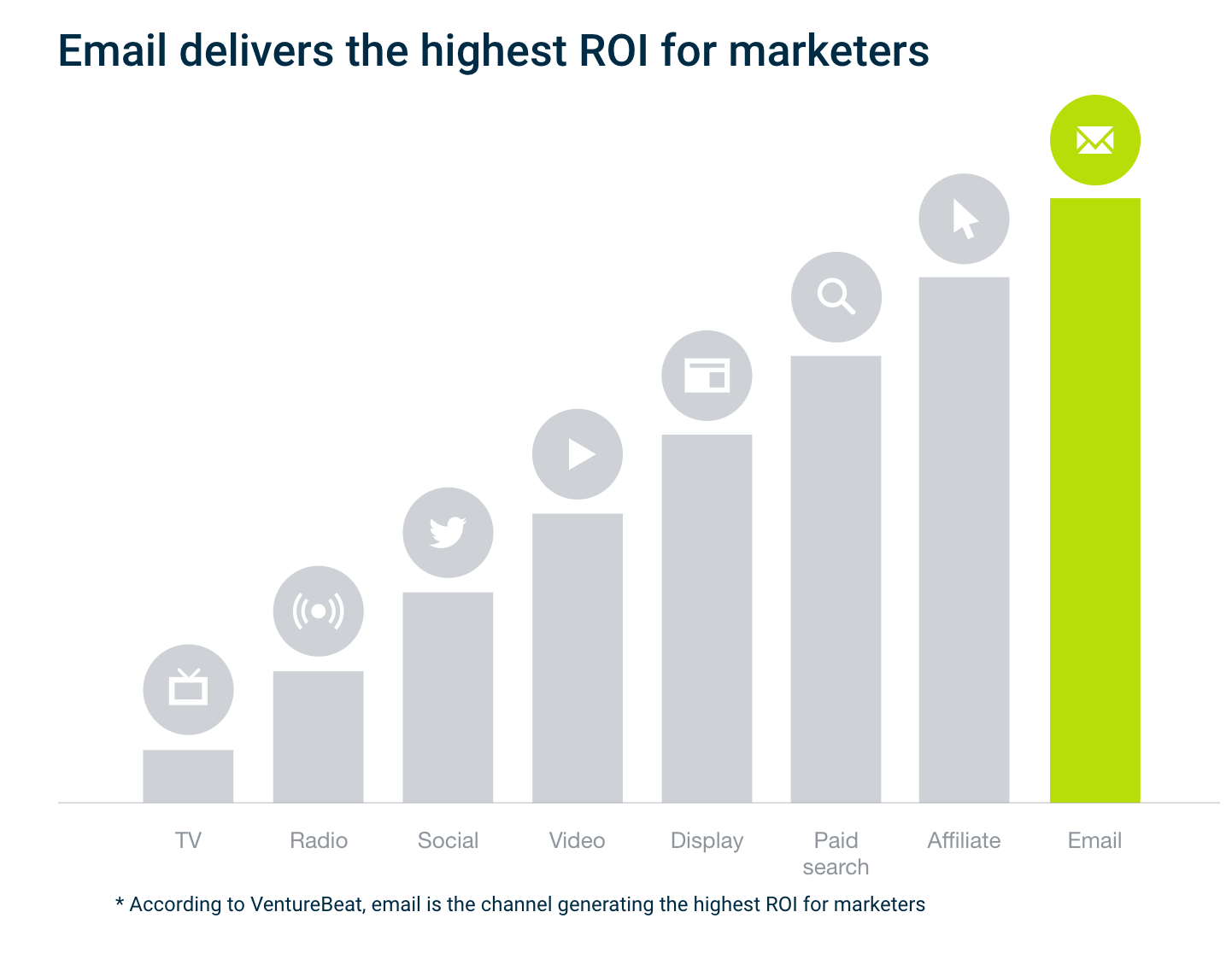 5 Ways Your Competition Uses Salesforce Email Marketing (And How to