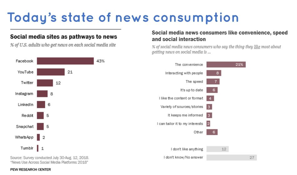 news consumption-digital workplace tools